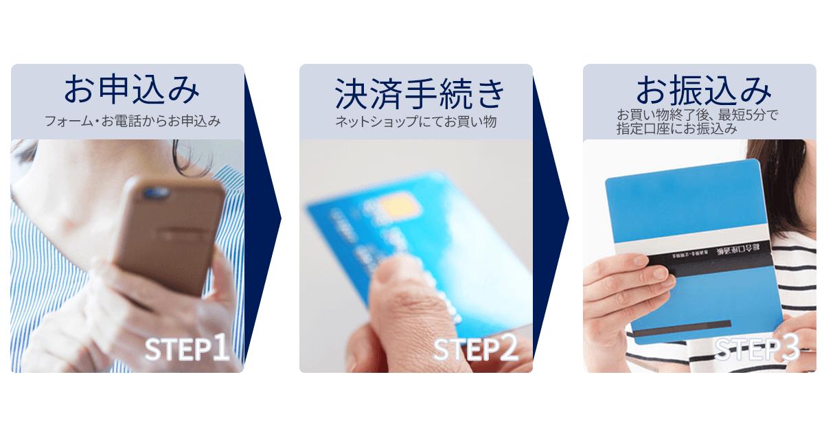 クレジットカード現金化は5分で完了スピード送金!3つのステップ|1簡単申込、2決済手続き、3お振込み