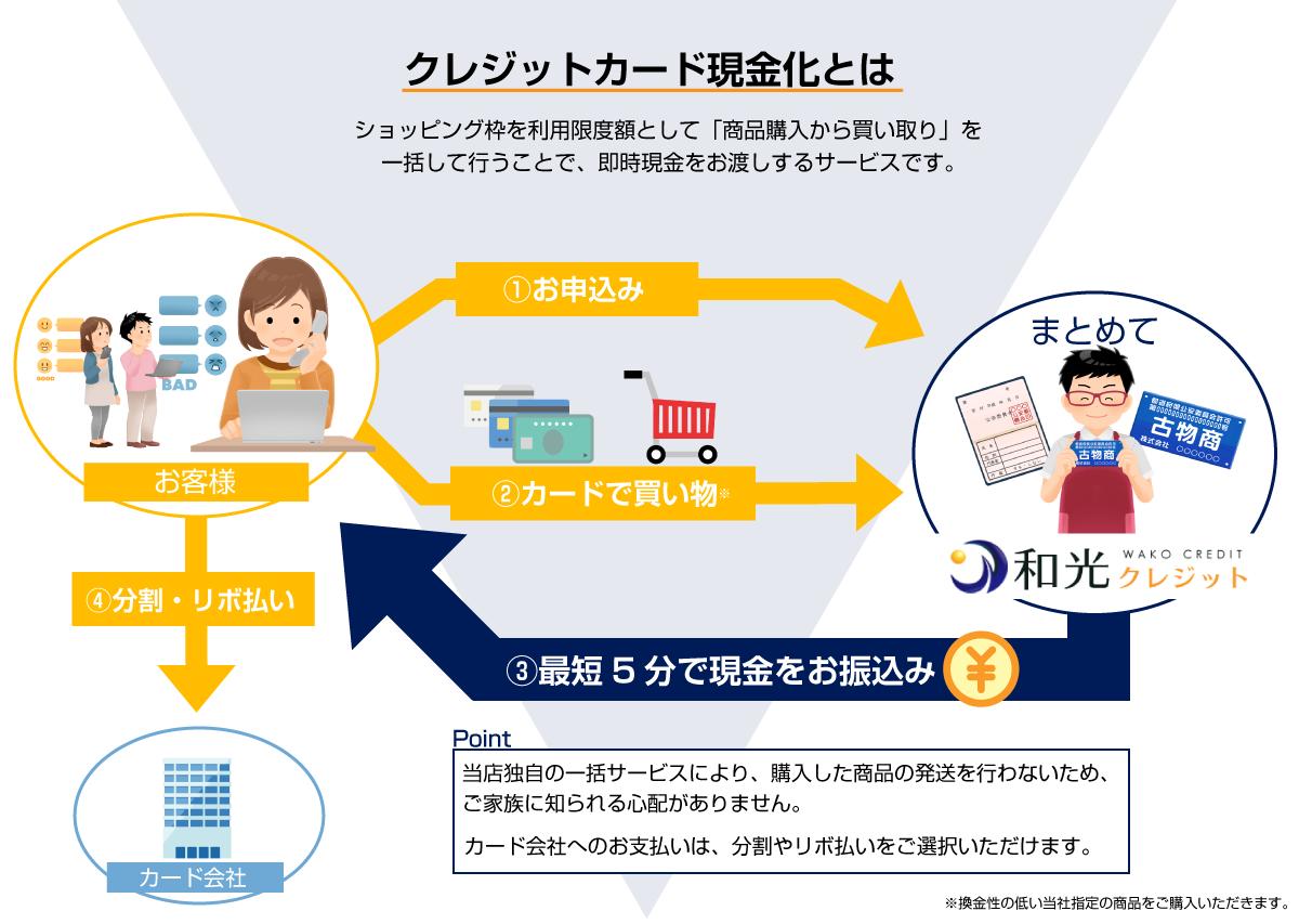 クレジットカード現金化とは、ショッピング枠を利用限度額として「商品購入から買取」を一括して行うことで、即時現金をお渡しするサービスです。